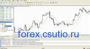 Индикаторы рынка, их основные характеристики