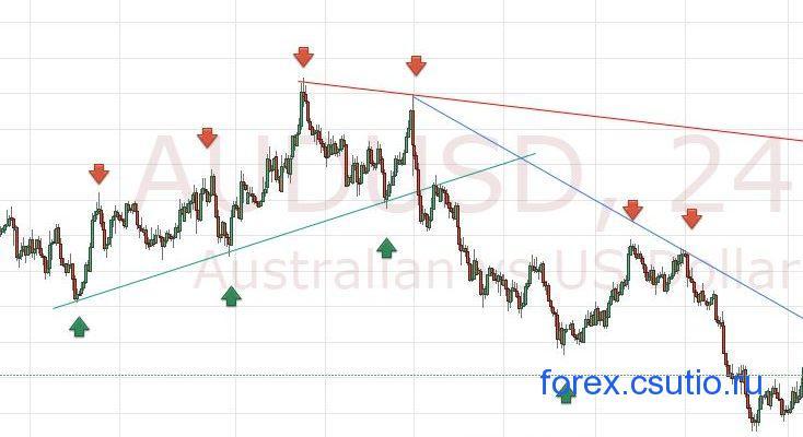 Линии ускорения форекс открытые позиции на рынке форекс по данным cftc